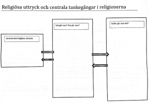 central_tankegångar_i_religion