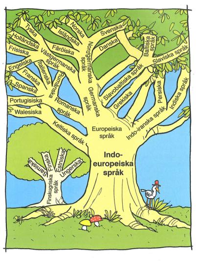 Språkträd